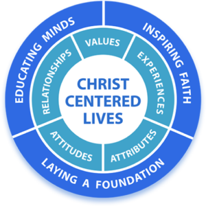Two circles around the main text of Christ Centered Lives. Inner circle says relationships, values, experiences, attitudes, and attributes. Outer circle says educating minds, Inspiring faith, and Laying a foundation